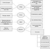 Схема научно-справочного аппарата